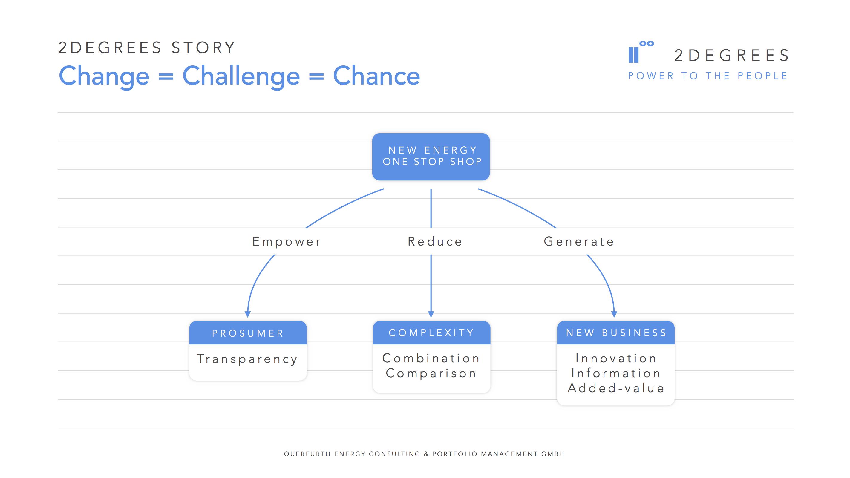 Neue Energie Herausforderung und Chance