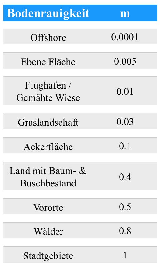 Bodenrauigkeitswerte für Kleinwindkraft Berechnungen