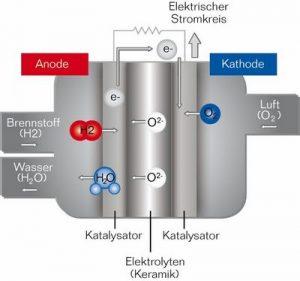 Brennstoffzelle Wärme & Strom Funktion chemischer Prozess