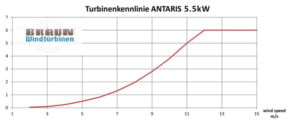Kleinwindkraftanlage Kennlinie 5.5kW